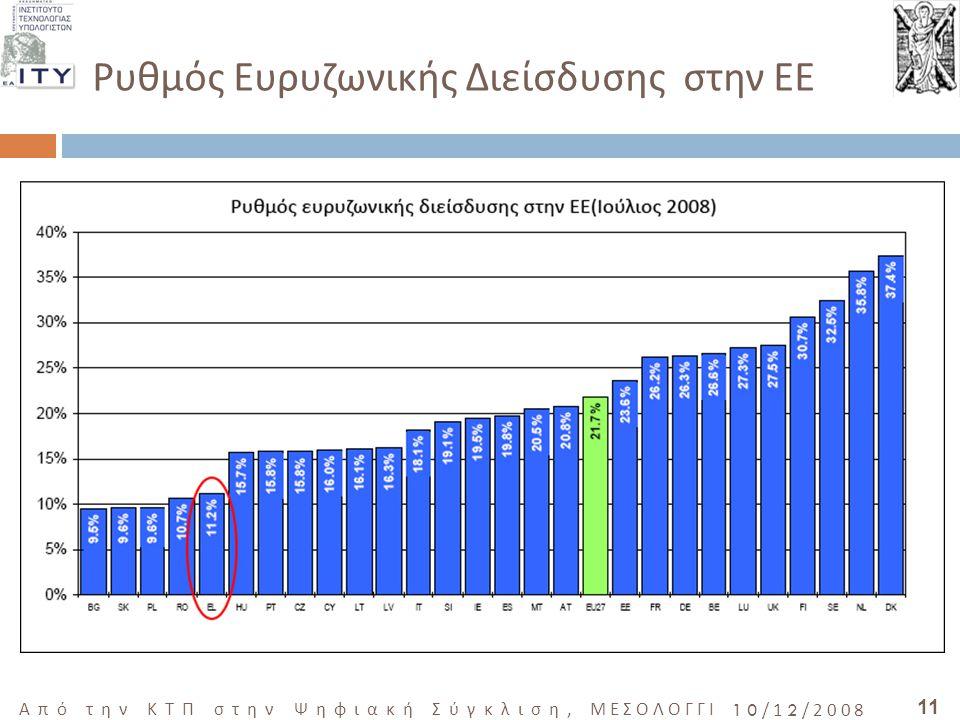 11 Από την ΚΤΠ στην Ψηφιακή Σύγκλιση, ΜΕΣΟΛΟΓΓΙ 10/12/2008 Ρυθμός Ευρυζωνικής Διείσδυσης στην ΕΕ