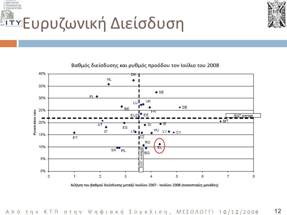 12 Από την ΚΤΠ στην Ψηφιακή Σύγκλιση, ΜΕΣΟΛΟΓΓΙ 10/12/2008 Ευρυζωνική Διείσδυση Πηγή : 13 η Έκθεση Ευρωπαϊκής Επιτροπής