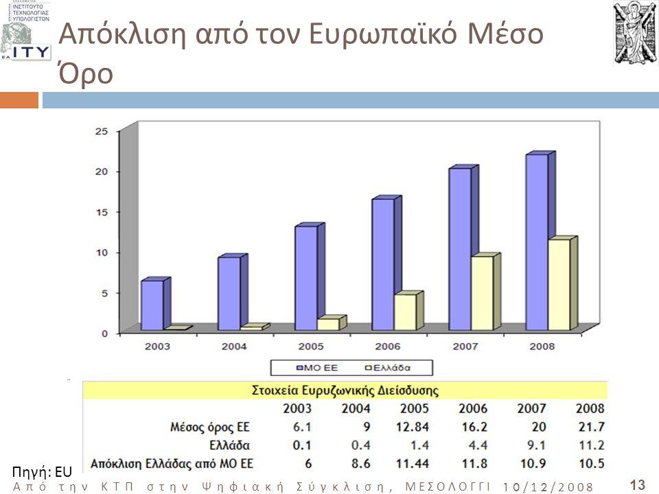 13 Από την ΚΤΠ στην Ψηφιακή Σύγκλιση, ΜΕΣΟΛΟΓΓΙ 10/12/2008 Απόκλιση από τον Ευρωπαϊκό Μέσο Όρο Πηγή: EU