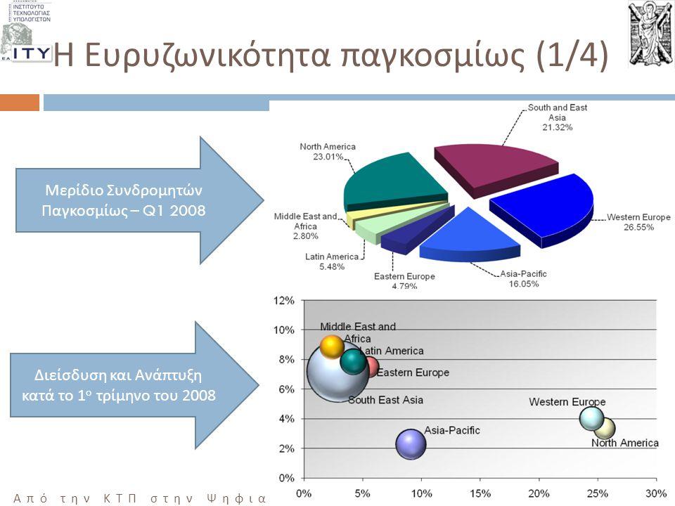 16 Από την ΚΤΠ στην Ψηφιακή Σύγκλιση, ΜΕΣΟΛΟΓΓΙ 10/12/2008 Η Ευρυζωνικότητα παγκοσμίως (1/4) Μερίδιο Συνδρομητών Παγκοσμίως – Q1 2008 Διείσδυση και Αν