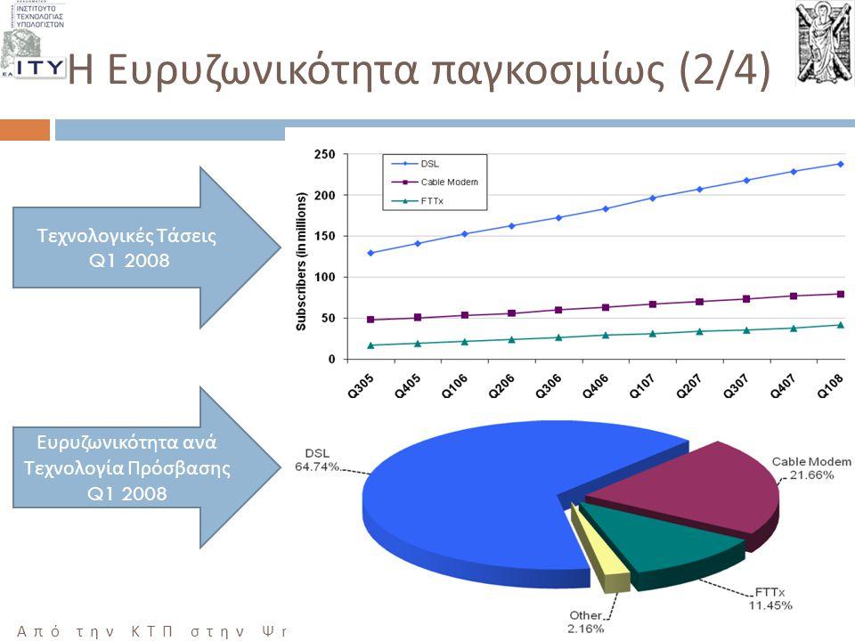 17 Από την ΚΤΠ στην Ψηφιακή Σύγκλιση, ΜΕΣΟΛΟΓΓΙ 10/12/2008 Η Ευρυζωνικότητα παγκοσμίως (2/4) Τεχνολογικές Τάσεις Q1 2008 Ευρυζωνικότητα ανά Τεχνολογία Πρόσβασης Q1 2008