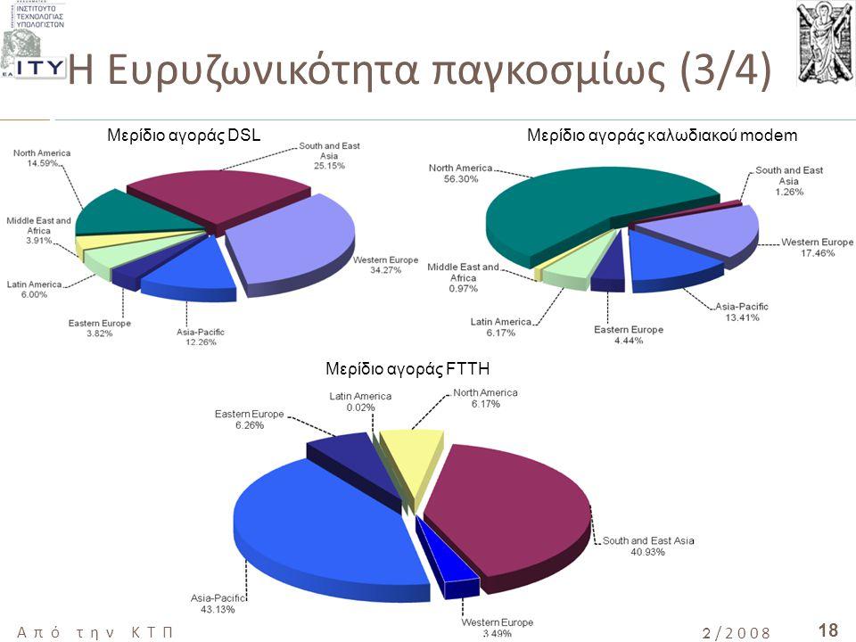 18 Από την ΚΤΠ στην Ψηφιακή Σύγκλιση, ΜΕΣΟΛΟΓΓΙ 10/12/2008 Η Ευρυζωνικότητα παγκοσμίως (3/4) Μερίδιο αγοράς DSLΜερίδιο αγοράς καλωδιακού modem Μερίδιο
