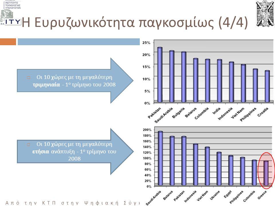19 Από την ΚΤΠ στην Ψηφιακή Σύγκλιση, ΜΕΣΟΛΟΓΓΙ 10/12/2008 Η Ευρυζωνικότητα παγκοσμίως (4/4)  Οι 10 χώρες με τη μεγαλύτερη τριμηνιαία - 1 ο τρίμηνο του 2008  Οι 10 χώρες με τη μεγαλύτερη ετήσια ανά π τυξη - 1 ο τρίμηνο του 2008