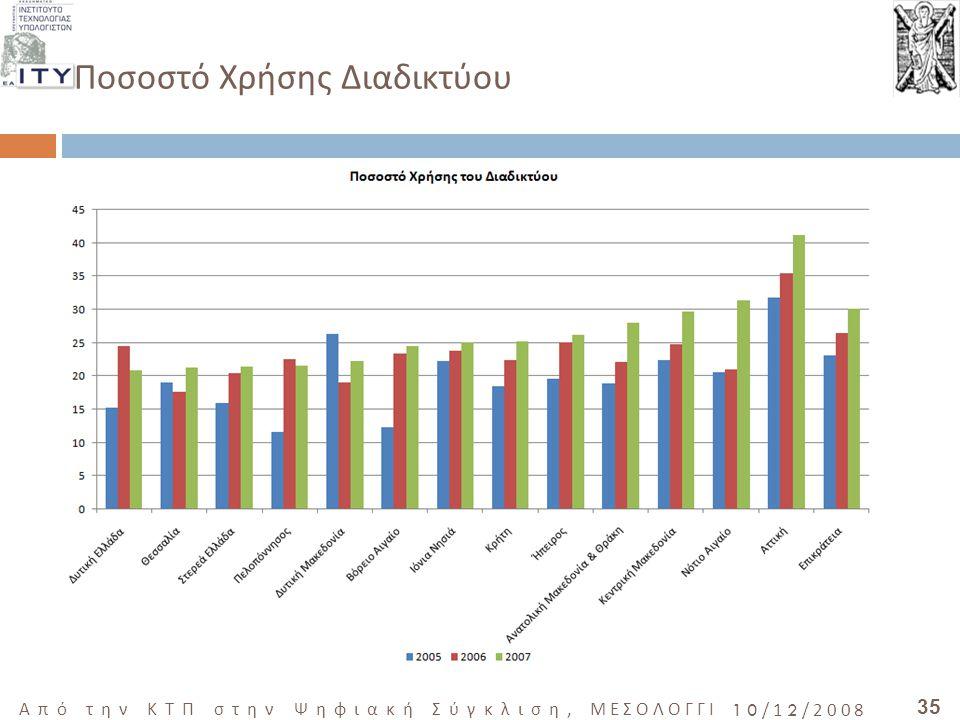 35 Από την ΚΤΠ στην Ψηφιακή Σύγκλιση, ΜΕΣΟΛΟΓΓΙ 10/12/2008 Ποσοστό Χρήσης Διαδικτύου
