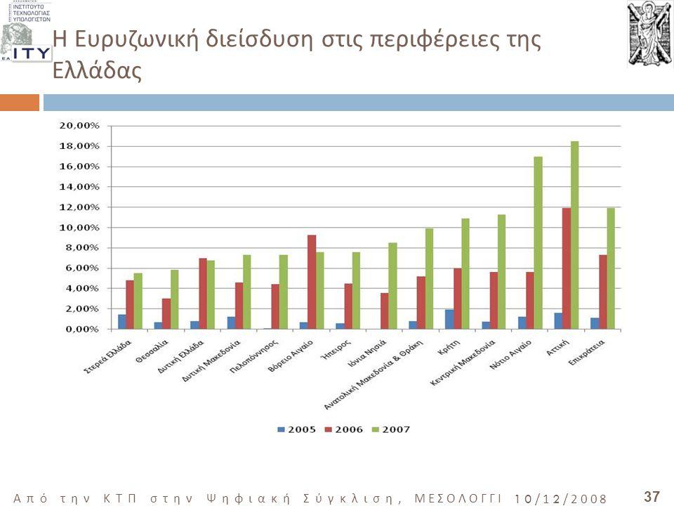 37 Από την ΚΤΠ στην Ψηφιακή Σύγκλιση, ΜΕΣΟΛΟΓΓΙ 10/12/2008 Η Ευρυζωνική διείσδυση στις περιφέρειες της Ελλάδας