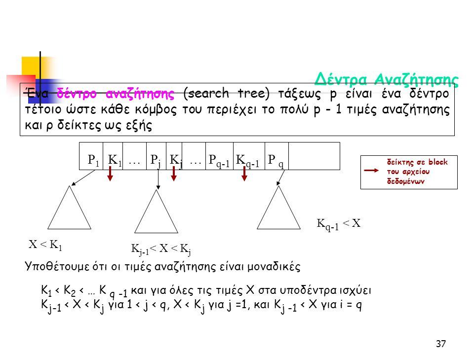 37 Δέντρα Αναζήτησης Ένα δέντρο αναζήτησης (search tree) τάξεως p είναι ένα δέντρο τέτοιο ώστε κάθε κόμβος του περιέχει το πολύ p - 1 τιμές αναζήτησης και ρ δείκτες ως εξής Υποθέτουμε ότι οι τιμές αναζήτησης είναι μοναδικές Κ 1 < Κ 2 < … Κ q -1 και για όλες τις τιμές X στα υποδέντρα ισχύει Κ j-1 < X < K j για 1 < j < q, X < K j για j =1, και Κ j -1 < Χ για i = q P 1 K 1 … P j K j … P q-1 K q-1 P q X < K 1 K j-1 < X < K j K q-1 < X δείκτης σε block του αρχείου δεδομένων