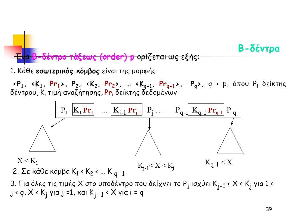 39 Β-δέντρα Ένα Β-δέντρο τάξεως (order) p ορίζεται ως εξής: 1.