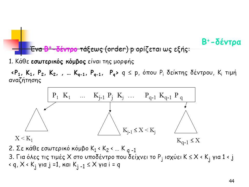44 Β + -δέντρα Ένα Β + -δέντρο τάξεως (order) p ορίζεται ως εξής: 1.