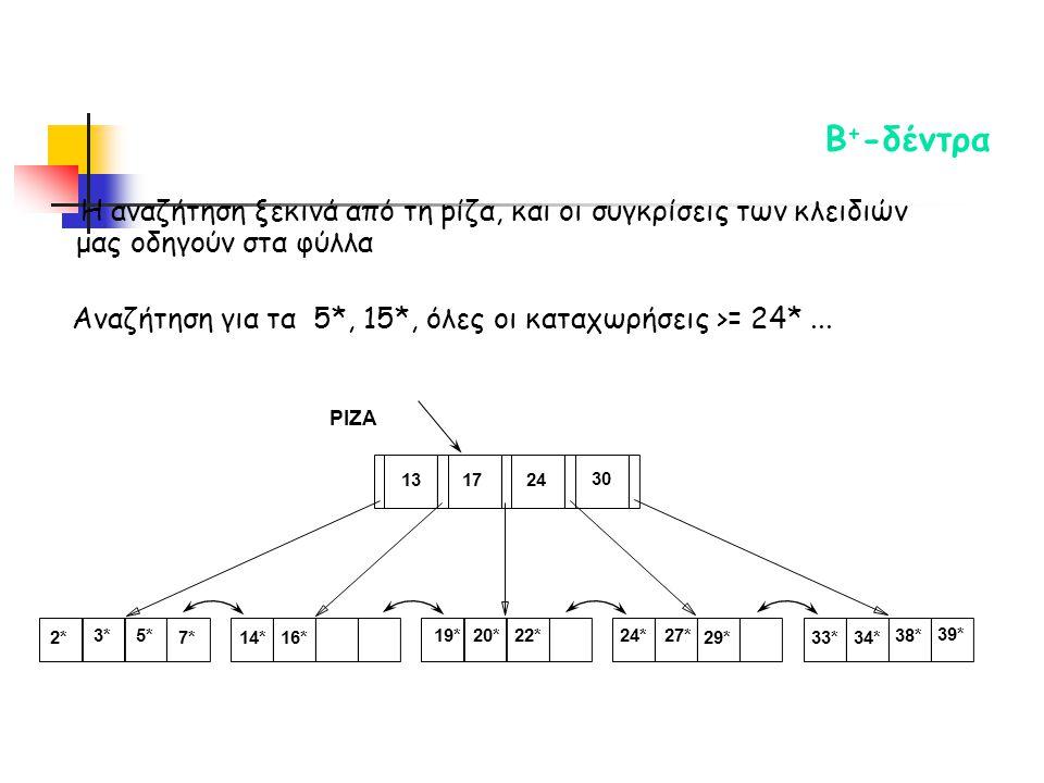 Η αναζήτηση ξεκινά από τη pίζα, και οι συγκρίσεις των κλειδιών μας οδηγούν στα φύλλα Αναζήτηση για τα 5*, 15*, όλες οι καταχωρήσεις >= 24*...