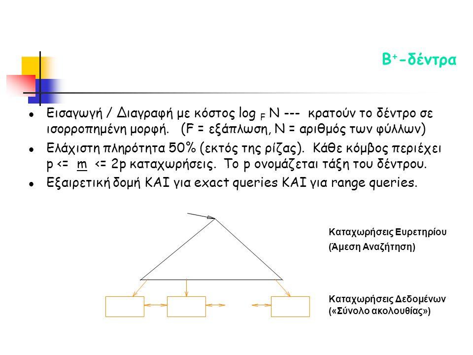 l Εισαγωγή / Διαγραφή με κόστος log F N --- κρατούν το δέντρο σε ισορροπημένη μορφή.