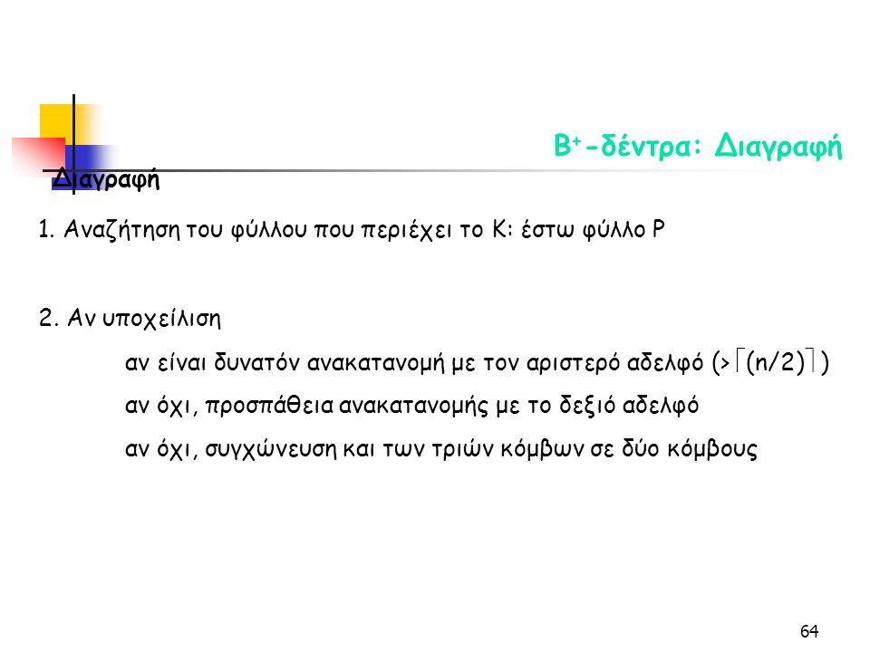 64 Β + -δέντρα: Διαγραφή Διαγραφή 1. Αναζήτηση του φύλλου που περιέχει το Κ: έστω φύλλο P 2.