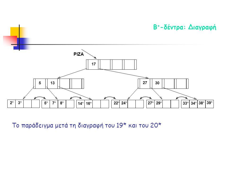 2*3* ΡΙΖΑ 17 30 14*16* 33*34* 38* 39* 135 7*5*8*22*24* 27 27*29* Το παράδειγμα μετά τη διαγραφή του 19* και του 20* Β + -δέντρα: Διαγραφή