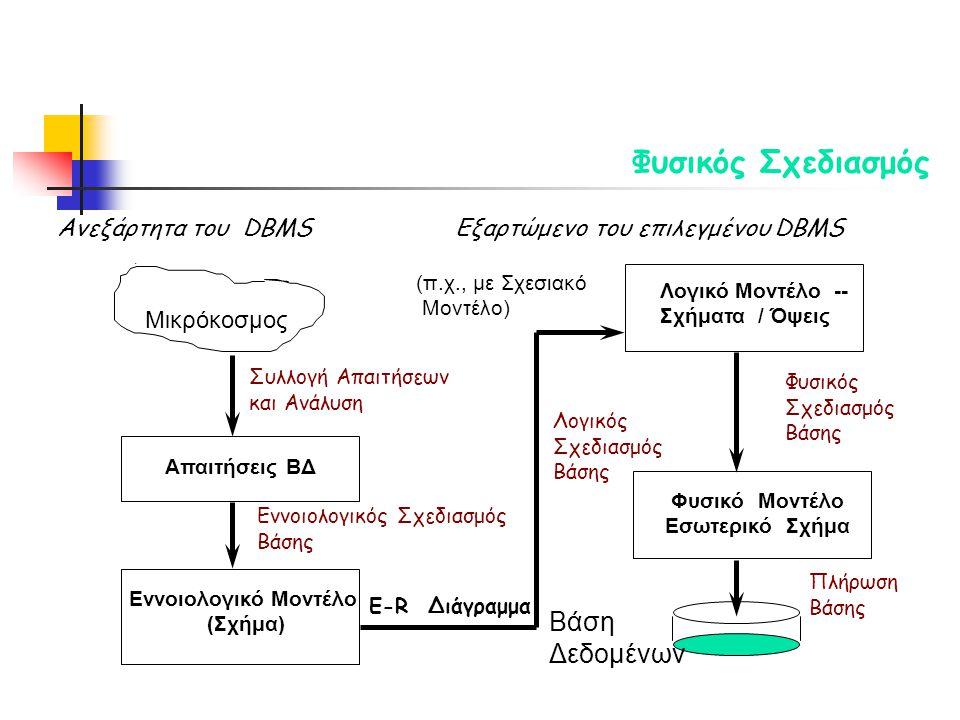 . Μικρόκοσμος Συλλογή Απαιτήσεων και Ανάλυση Εννοιολογικός Σχεδιασμός Βάσης Απαιτήσεις ΒΔ Εννοιολογικό Μοντέλο (Σχήμα) E-R Διάγραμμα Λογικός Σχεδιασμός Βάσης (π.χ., με Σχεσιακό Μοντέλο) Ανεξάρτητα του DBMS Εξαρτώμενο του επιλεγμένου DBMS Λογικό Μοντέλο -- Σχήματα / Όψεις Φυσικός Σχεδιασμός Βάσης Φυσικό Μοντέλο Εσωτερικό Σχήμα Πλήρωση Βάσης Βάση Δεδομένων Φυσικός Σχεδιασμός