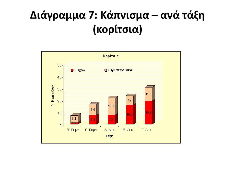Δρ. Δώρος Γ. Λοΐζου MD Παθολόγος - Διαβητολογικό Κέντρο, Λευκωσία 2003-2004