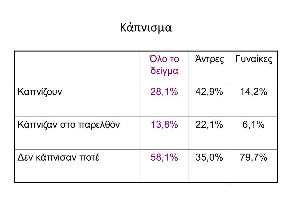 Πανεπιστήμιο Λευκωσίας Στέλιος Στυλιανού 2009 τους τελευταίους 12 μήνες κάπνισε τσιγάρα το 41.4% του πληθυσμού