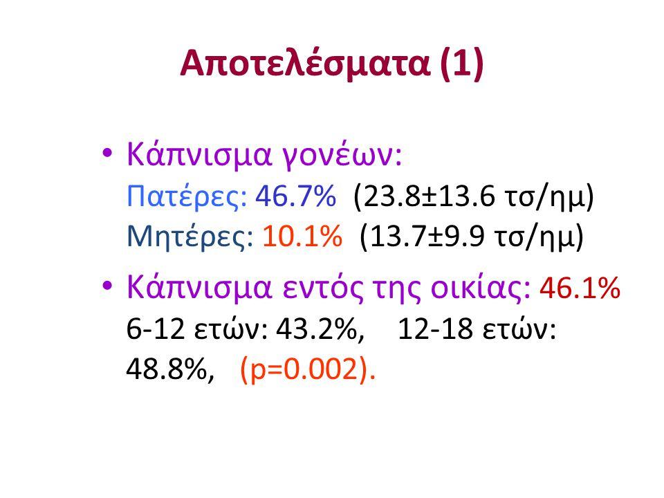 Παθητικό κάπνισμα Ωρες εκθεσης ΔημοτικάΓυμνάσια Λύκεια Σύνολο <2 ώρ/ημ13.1%16.6%14.9% >2 ώρ/ημ14.4%18.0%16.2% Σύνολο27.5%34.6%31.1% Δρ Γιάννης Κουρίδης