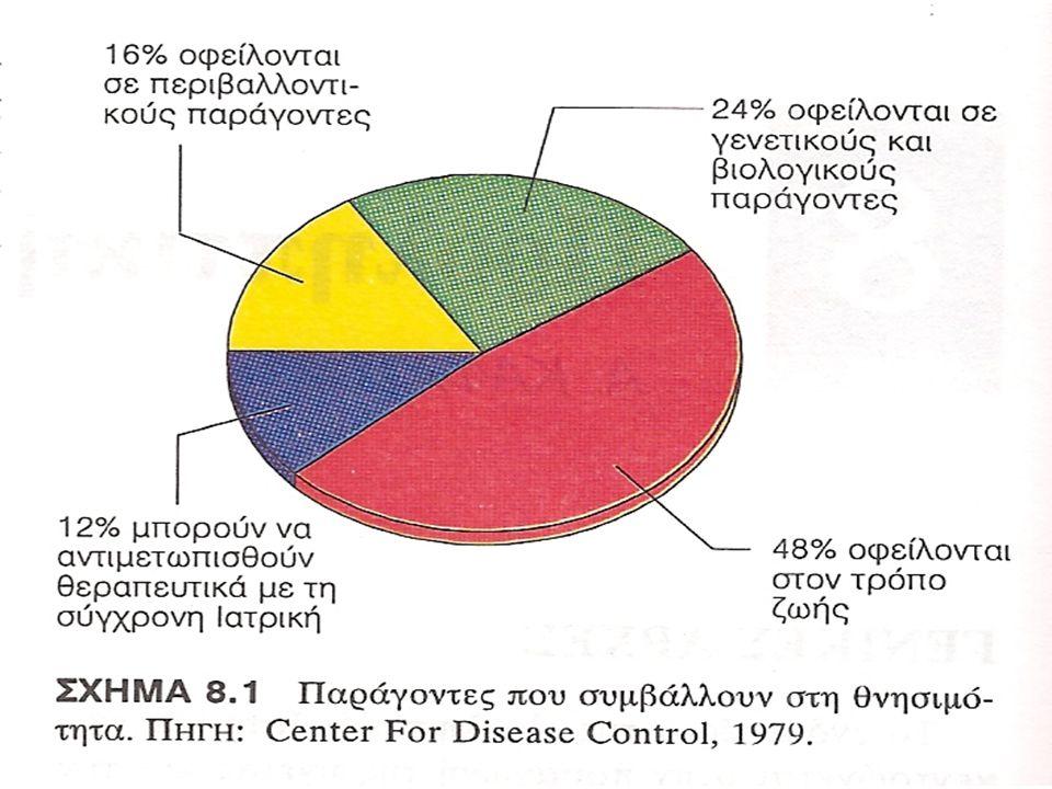 Κίνδυνος εμφράγματος σε άνδρες ανάλογα με την παρουσία κύριων προδιαθεσικών παραγόντων κινδύνου 1.Αυξημένη χοληστερόλη 2.Κάπνισμα 3.Υπέρταση Παχυσαρκία