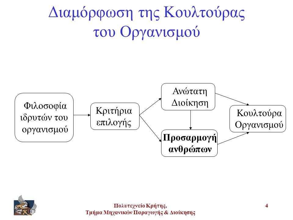 Πολυτεχνείο Κρήτης, Τμήμα Μηχανικών Παραγωγής & Διοίκησης 4 Διαμόρφωση της Κουλτούρας του Οργανισμού Φιλοσοφία ιδρυτών του οργανισμού Κριτήρια επιλογή