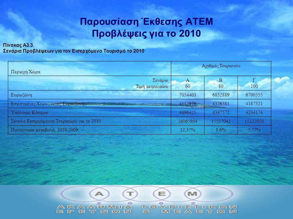 Παρουσίαση Έκθεσης ΑΤΕΜ Προβλέψεις για το 2010 Πίνακας Α3.3.