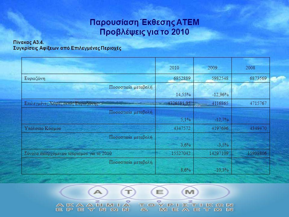 Παρουσίαση Έκθεσης ΑΤΕΜ Προβλέψεις για το 2010 Πίνακας Α3.4.