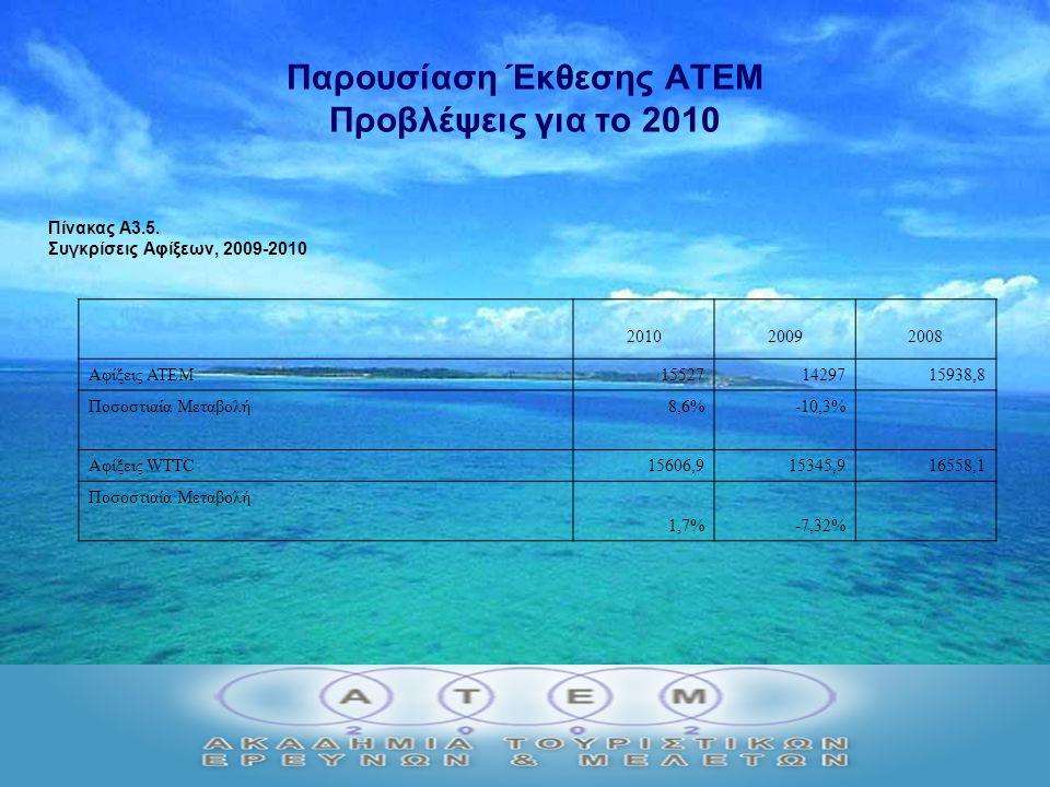 Παρουσίαση Έκθεσης ΑΤΕΜ Προβλέψεις για το 2010 Πίνακας Α3.5.