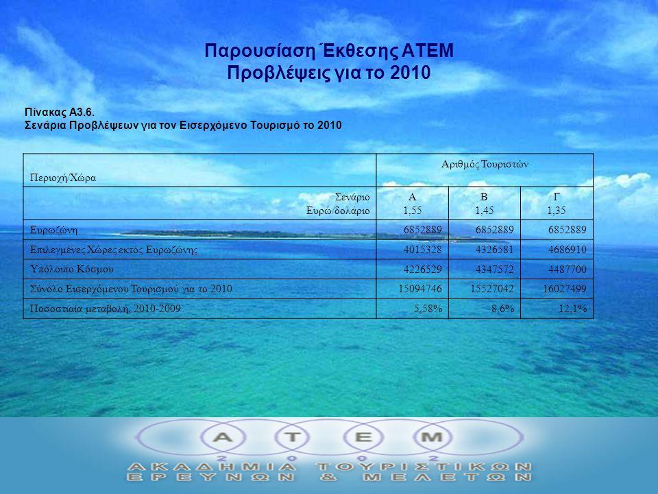 Παρουσίαση Έκθεσης ΑΤΕΜ Προβλέψεις για το 2010 Πίνακας Α3.6.