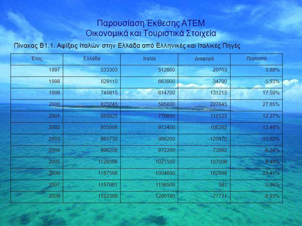 Παρουσίαση Έκθεσης ΑΤΕΜ Οι Περσινές Προβλέψεις μας για το 2009 Ιανουάριος 2009: -8,11% Ιούλιος 2009: -10,07% ΕΣΥΕ (31 Δεκεμβρίου 2009) για το 1 ο Εξάμηνο 2009: -10,3%