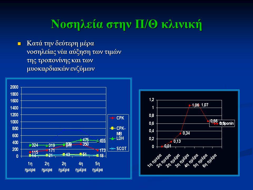 PCR ΙΣΤΟΤΕΜΑΧΙΩΝ ΜΥΟΚΑΡΔΙΟΥ CMV: negative CMV: negative Parvo-B19: negative Parvo-B19: negative EBV: negative EBV: negative Adenovirus: negative Adenovirus: negative Enterovirus: negative Enterovirus: negative HSV 1,2: negative HSV 1,2: negative