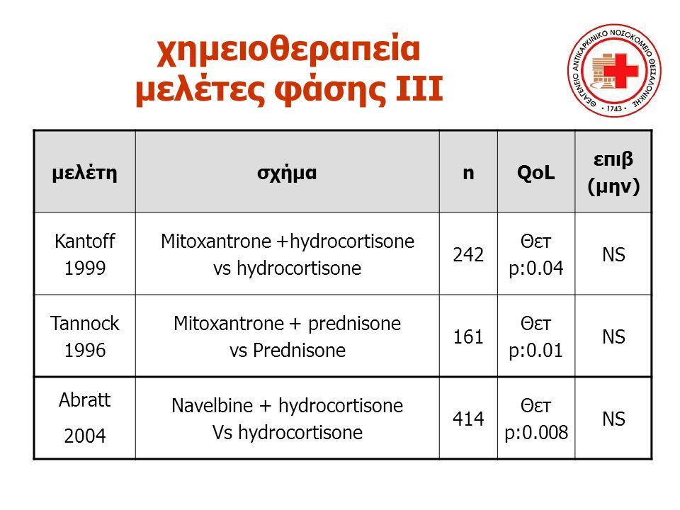 χημειοθεραπεία μελέτες φάσης ΙΙΙ μελέτησχήμαnQoL επιβ (μην) Kantoff 1999 Mitoxantrone +hydrocortisone vs hydrocortisone 242 Θετ p:0.04 NS Tannock 1996