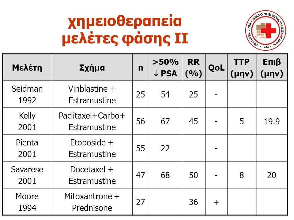χημειοθεραπεία μελέτες φάσης ΙΙΙ μελέτησχήμαnQoL επιβ (μην) Kantoff 1999 Mitoxantrone +hydrocortisone vs hydrocortisone 242 Θετ p:0.04 NS Tannock 1996 Mitoxantrone + prednisone vs Prednisone 161 Θετ p:0.01 NS Abratt 2004 Navelbine + hydrocortisone Vs hydrocortisone 414 Θετ p:0.008 NS