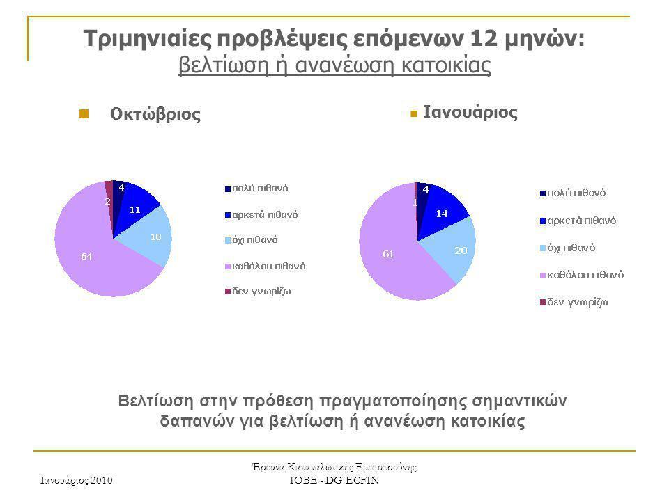 Ιανουάριος 2010 Έρευνα Καταναλωτικής Εμπιστοσύνης ΙΟΒΕ - DG ECFIN Τριμηνιαίες προβλέψεις επόμενων 12 μηνών: βελτίωση ή ανανέωση κατοικίας Ιανουάριος Ο
