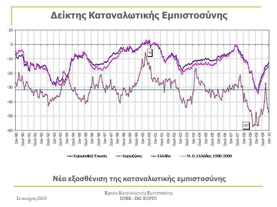 Ιανουάριος 2010 Έρευνα Καταναλωτικής Εμπιστοσύνης ΙΟΒΕ - DG ECFIN Δείκτης Καταναλωτικής Εμπιστοσύνης Νέα εξασθένιση της καταναλωτικής εμπιστοσύνης