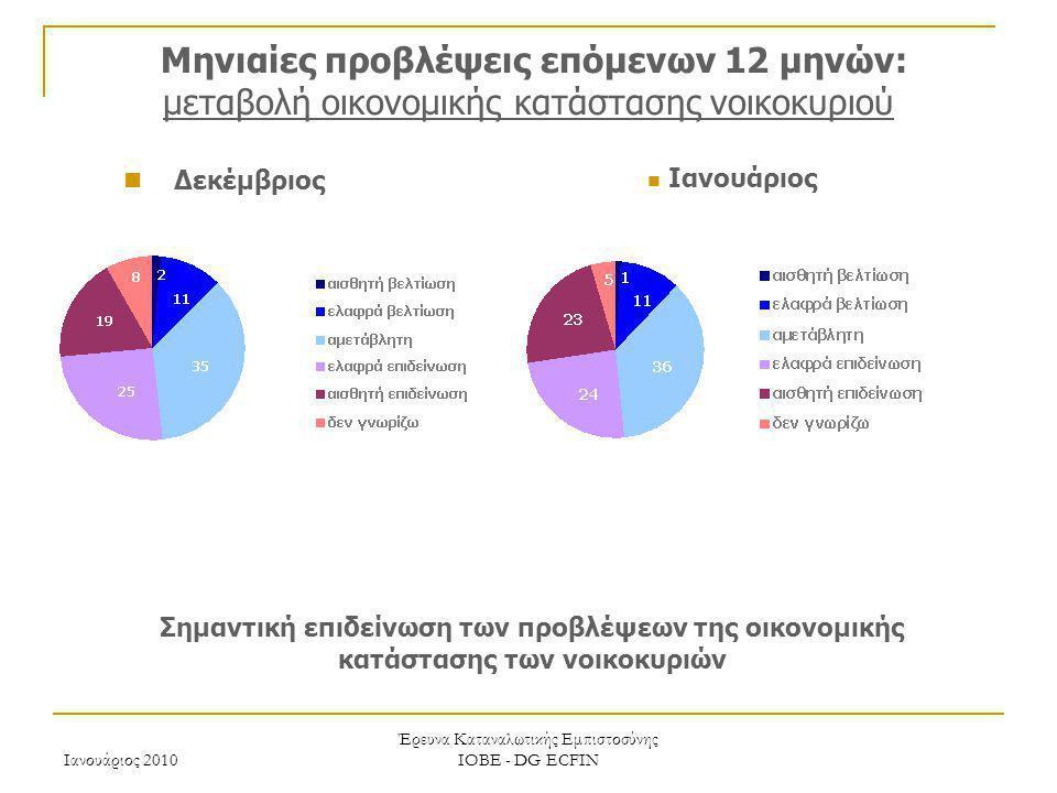 Ιανουάριος 2010 Έρευνα Καταναλωτικής Εμπιστοσύνης ΙΟΒΕ - DG ECFIN Μηνιαίες προβλέψεις επόμενων 12 μηνών: μεταβολή οικονομικής κατάστασης νοικοκυριού Σ