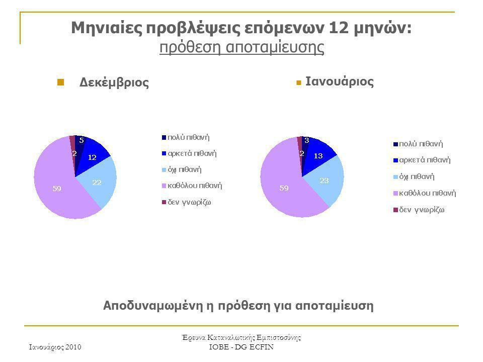 Ιανουάριος 2010 Έρευνα Καταναλωτικής Εμπιστοσύνης ΙΟΒΕ - DG ECFIN Μηνιαίες προβλέψεις επόμενων 12 μηνών: πρόθεση αποταμίευσης Αποδυναμωμένη η πρόθεση