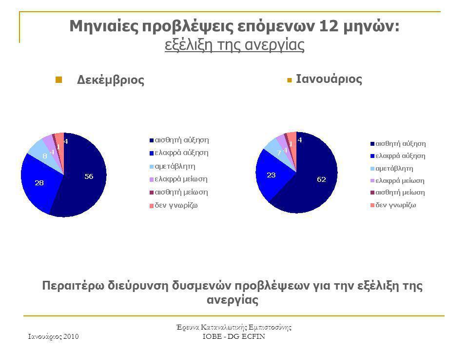 Ιανουάριος 2010 Έρευνα Καταναλωτικής Εμπιστοσύνης ΙΟΒΕ - DG ECFIN Μηνιαίες προβλέψεις επόμενων 12 μηνών: εξέλιξη της ανεργίας Περαιτέρω διεύρυνση δυσμ