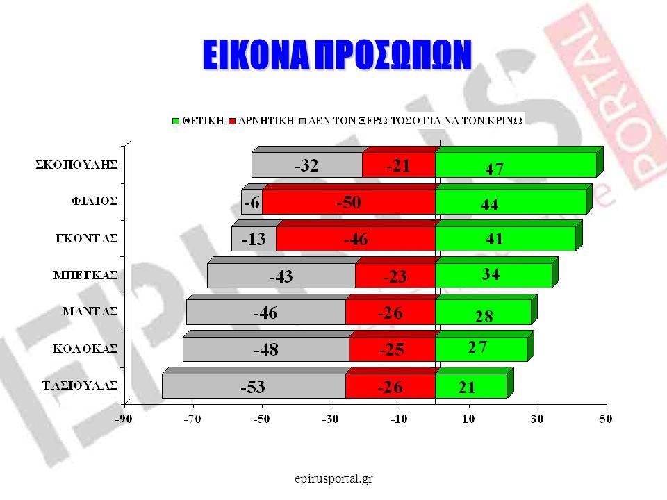 ΕΙΚΟΝΑ ΠΡΟΣΩΠΩΝ ΕΙΚΟΝΑ ΠΡΟΣΩΠΩΝ epirusportal.gr