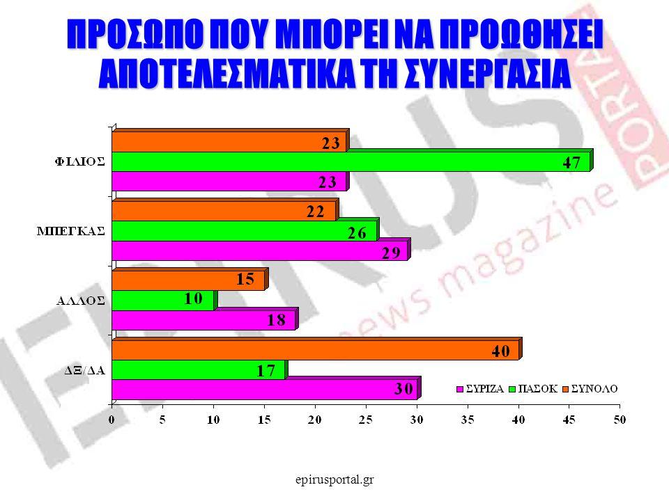 ΠΡΟΣΩΠΟ ΠΟΥ ΜΠΟΡΕΙ ΝΑ ΠΡΟΩΘΗΣΕΙ ΑΠΟΤΕΛΕΣΜΑΤΙΚΑ ΤΗ ΣΥΝΕΡΓΑΣΙΑ epirusportal.gr