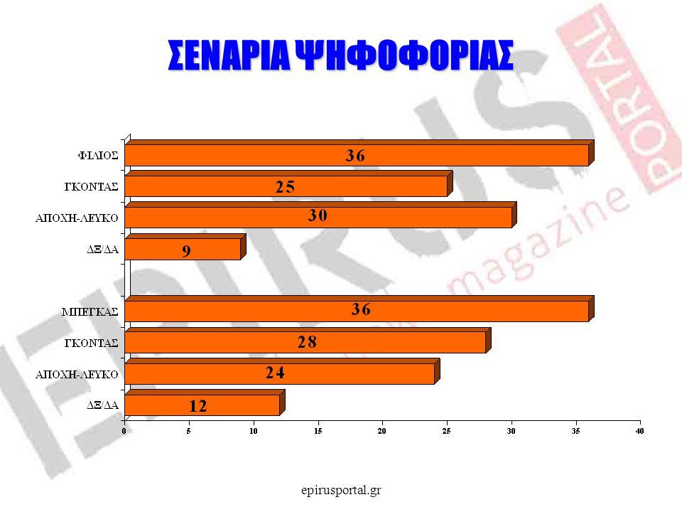 ΣΕΝΑΡΙΑ ΨΗΦΟΦΟΡΙΑΣ epirusportal.gr