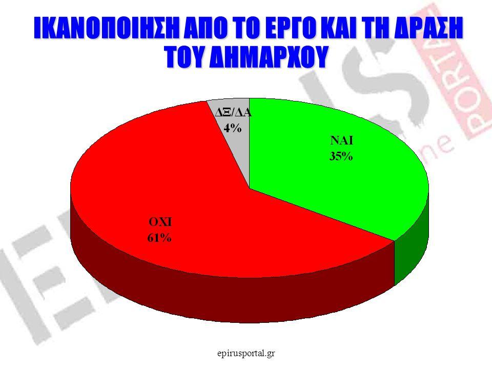 ΣΤΑΣΗ ΑΠΕΝΑΝΤΙ ΣΕ ΕΠΑΝΕΚΛΟΓΗ ΣΗΜΕΡΙΝΟΥ ΔΗΜΑΡΧΟΥ epirusportal.gr