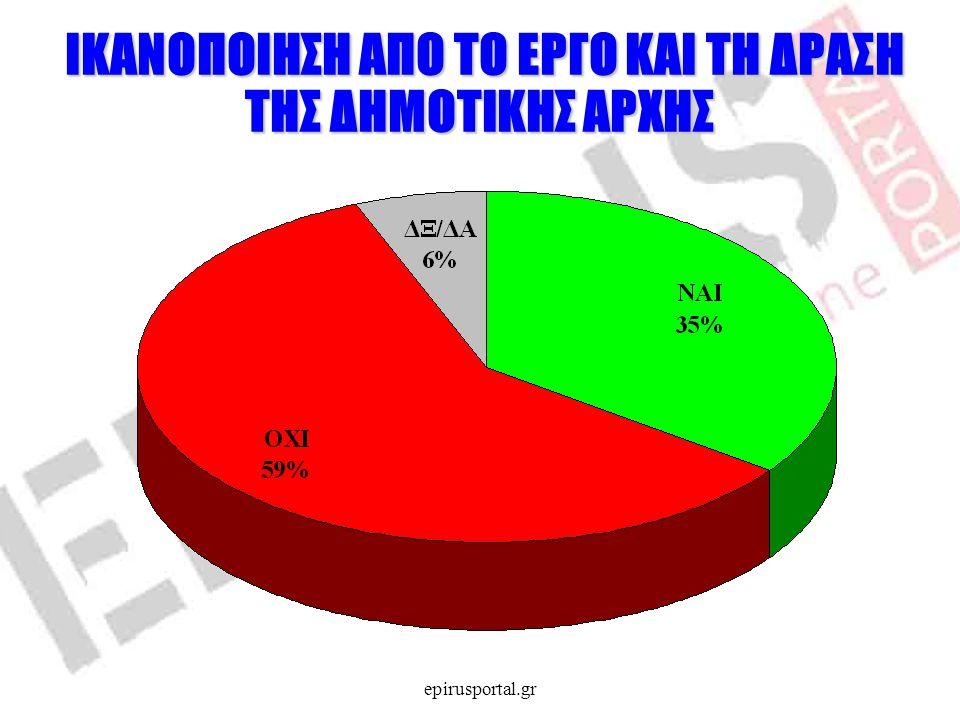 ΣΤΑΣΗ ΑΠΕΝΑΝΤΙ ΣΕ ΣΥΝΕΡΓΑΣΙΑ ΜΕ ΣΥΡΙΖΑ ΤΗΣ ΠΑΡΑΤΑΞΗΣ ΠΟΥ ΔΙΟΙΚΕΙ ΤΟ ΔΗΜΟ epirusportal.gr