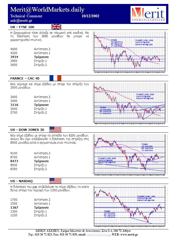 Merit@WorldMarkets.daily 10/12/2002 Technical Comment 10/12/2002 ank@merit.gr UK – FTSE 100 FRANCE – CAC 40 US – DOW JONES 30 US – NASDAQ Η διάσπαση του gap επιβεβαίωσε το σήμα εξόδου, το οποίο δείνει στόχο την περιοχή των 1300 μονάδων.