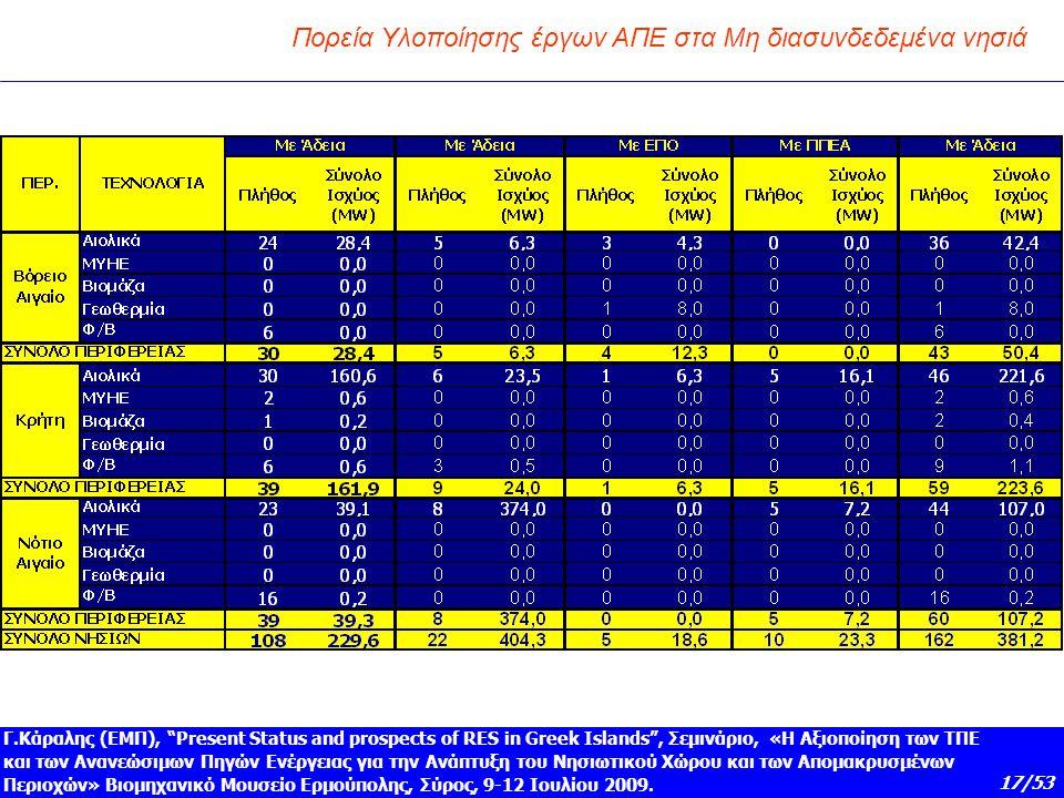 """17/53 Γ.Κάραλης (ΕΜΠ), """"Present Status and prospects of RES in Greek Islands"""", Σεμινάριο, «Η Αξιοποίηση των ΤΠΕ και των Ανανεώσιμων Πηγών Ενέργειας γι"""