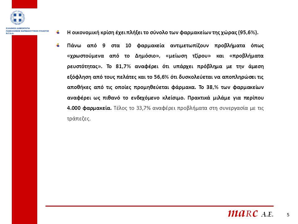 5 Η οικονομική κρίση έχει πλήξει το σύνολο των φαρμακείων της χώρας (95,6%).