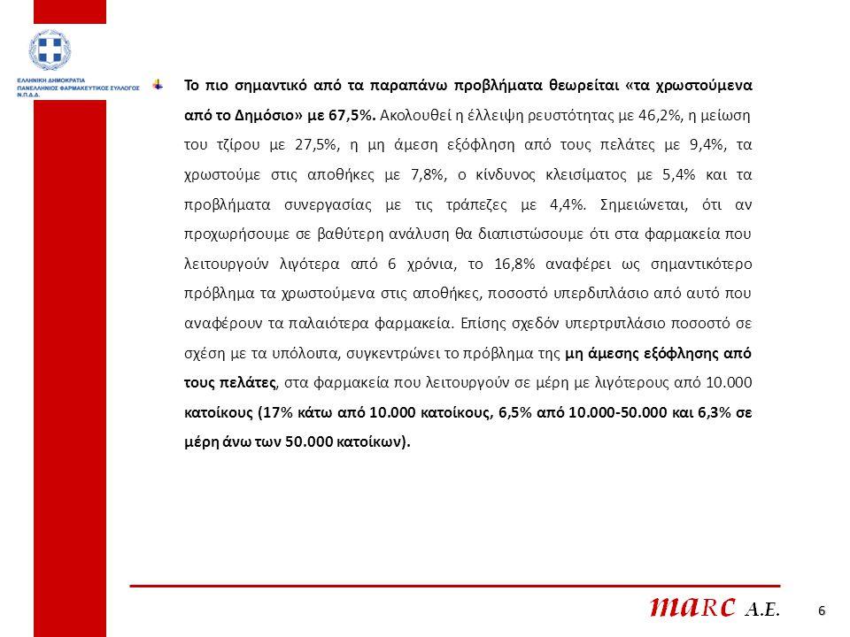 7 Ο μέσος όρος μείωσης του τζίρου του 2012 σε σχέση με την προηγούμενη χρονιά, εκτιμάται ότι θα φτάσει στο 28,47%, ενώ αξίζει να σημειωθεί ότι ένα στα τέσσερα φαρμακεία αναμένει πτώση του τζίρου μεγαλύτερη από 40%.