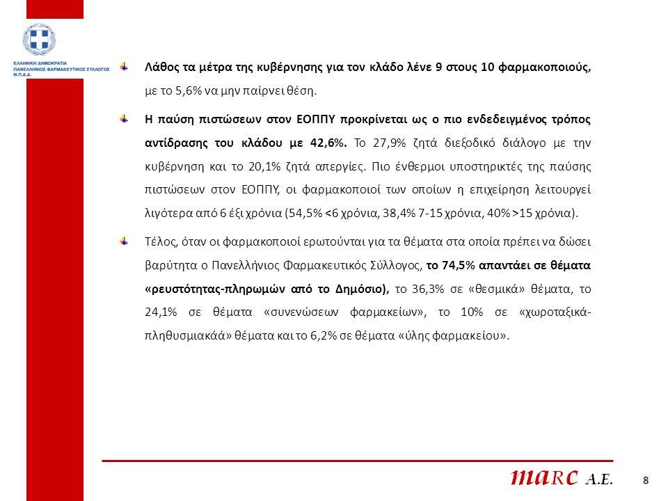 8 Λάθος τα μέτρα της κυβέρνησης για τον κλάδο λένε 9 στους 10 φαρμακοποιούς, με το 5,6% να μην παίρνει θέση. Η παύση πιστώσεων στον ΕΟΠΠΥ προκρίνεται