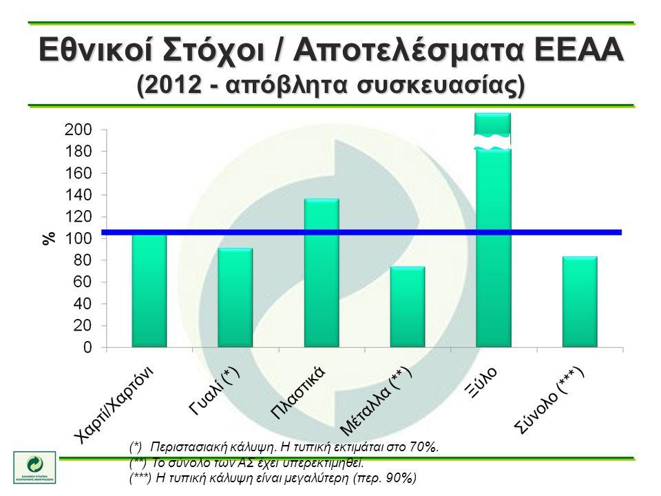 Εθνικοί Στόχοι / Αποτελέσματα ΕΕΑΑ (2012 - απόβλητα συσκευασίας) (*) Περιστασιακή κάλυψη. Η τυπική εκτιμάται στο 70%. (**) Το σύνολο των ΑΣ έχει υπερε