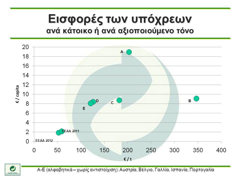 Εισφορές των υπόχρεων ανά κάτοικο ή ανά αξιοποιούμενο τόνο E ΕΕΑΑ 2011 ΕΕΑΑ 2012 Α-Ε (αλφαβητικά – χωρίς αντιστοίχιση): Αυστρία, Βέλγιο, Γαλλία, Ισπαν
