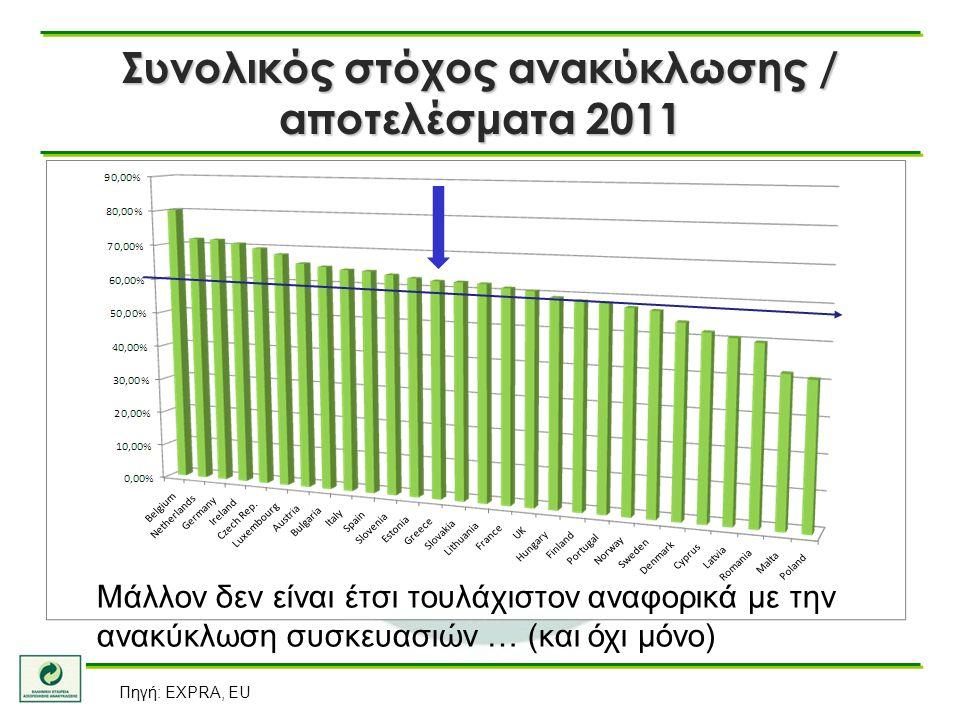 Συνολικός στόχος ανακύκλωσης / αποτελέσματα 2011 Πηγή: EXPRA, EU Μάλλον δεν είναι έτσι τουλάχιστον αναφορικά με την ανακύκλωση συσκευασιών … (και όχι