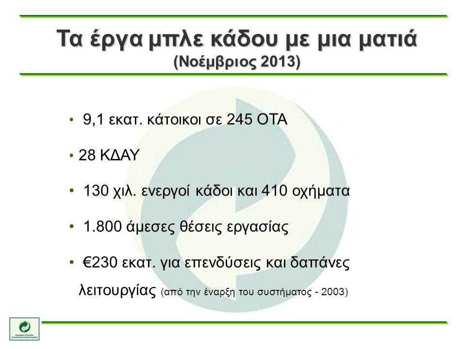 Τα έργα μπλε κάδου με μια ματιά (Νοέμβριος 2013) 9,1 εκατ. κάτοικοι σε 245 ΟΤΑ 28 ΚΔΑΥ 130 χιλ. ενεργοί κάδοι και 410 οχήματα 1.800 άμεσες θέσεις εργα