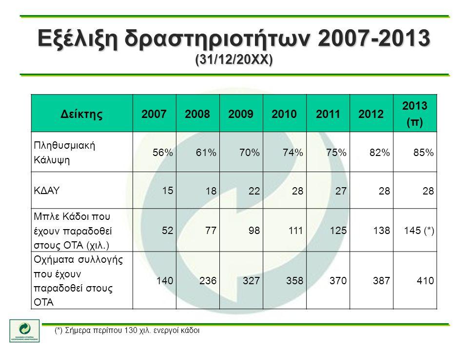 Εξέλιξη δραστηριοτήτων 2007-2013 (31/12/20ΧΧ) Δείκτης2007 20082009201020112012 2013 (π) Πληθυσμιακή Κάλυψη 56%61%70%74%75%82%85% ΚΔΑΥ15 182228282728 Μ